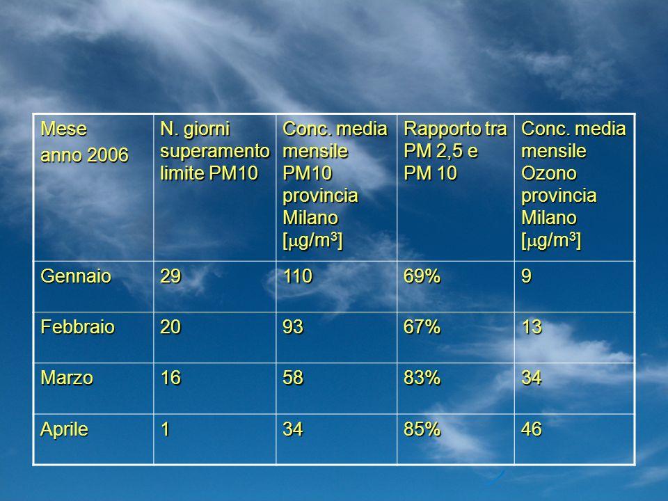 Meseanno 2006. N. giorni superamento limite PM10. Conc. media mensile PM10 provincia Milano [mg/m3]